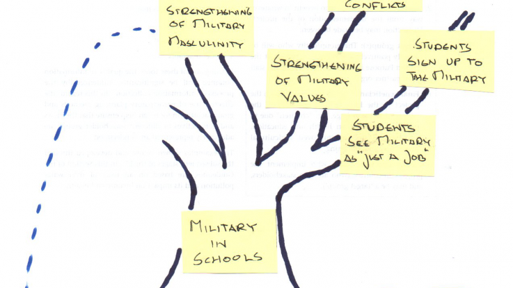 A section of the problem tree illustration