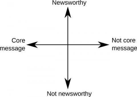 A spectrum exercise for deciding whether something is or isn't newsworthy, and does or doesn't hit the groups core messages