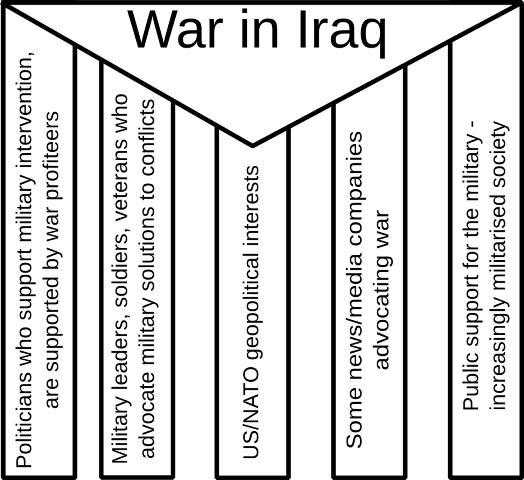 "The pillars of power exercise - a triangle on top says ""The War on Iraq"", the pillars describe some of the conditions that made that war possible."